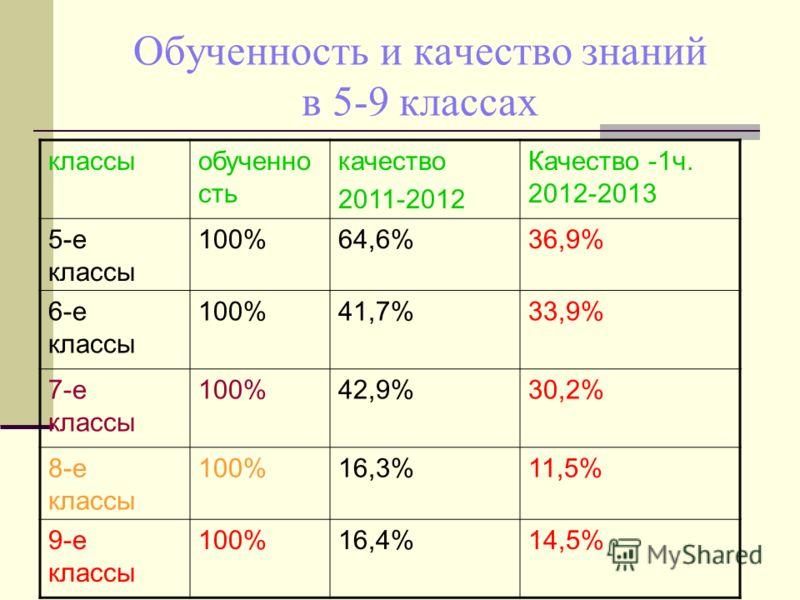 Обученность и качество знаний в 5-9 классах классыобученно сть качество 2011-2012 Качество -1ч. 2012-2013 5-е классы 100%64,6%36,9% 6-е классы 100%41,7%33,9% 7-е классы 100%42,9%30,2% 8-е классы 100%16,3%11,5% 9-е классы 100%16,4%14,5%