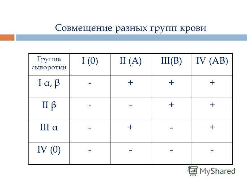 Совмещение разных групп крови Группа сыворотки I (0) II (А) III(В) IV (АВ) I α, β -+++ II β --++ III α -+-+ IV (0) ----