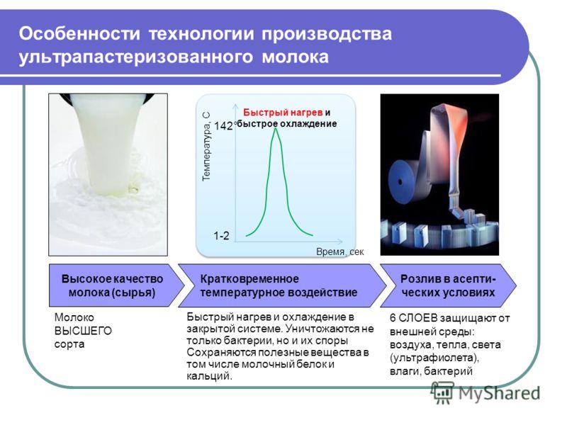 Особенности технологии производства ультрапастеризованного молока Высокое качество молока (сырья) Молоко ВЫСШЕГО сорта Розлив в асепти- ческих условиях 6 СЛОЕВ защищают от внешней среды: воздуха, тепла, света (ультрафиолета), влаги, бактерий Кратковр