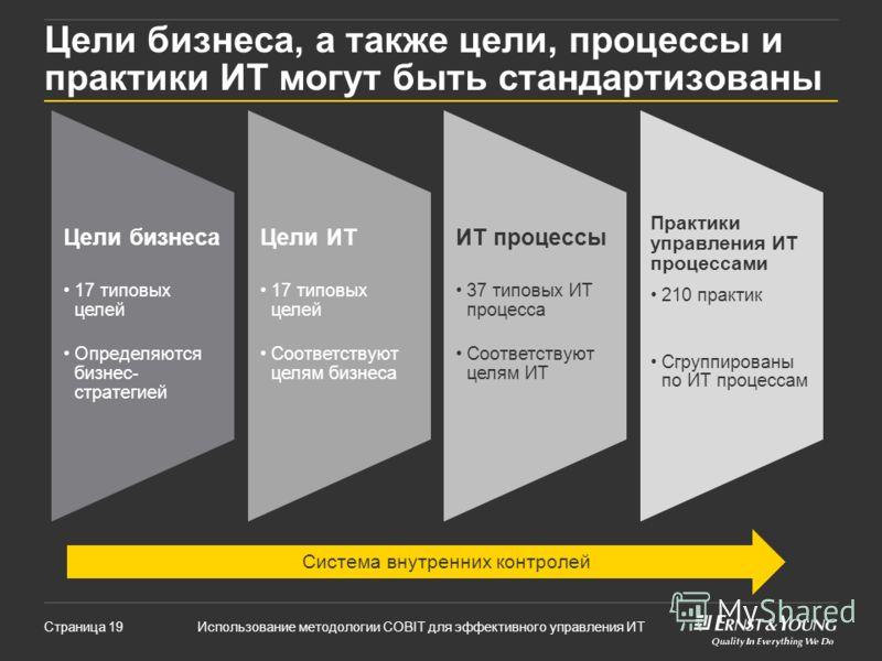 Использование методологии COBIT для эффективного управления ИТСтраница 19 Цели бизнеса 17 типовых целей Определяются бизнес- стратегией Цели ИТ 17 типовых целей Соответствуют целям бизнеса ИТ процессы 37 типовых ИТ процесса Соответствуют целям ИТ Пра