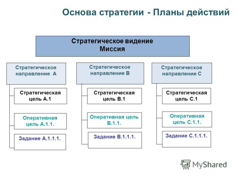 Основа стратегии - Планы действий Стратегическое видение Миссия Стратегическое направление А Стратегическое направление В Стратегическое направление С Стратегическая цель A.1 Задание A.1.1.1. Задание В.1.1.1. Задание С.1.1.1. Стратегическая цель В.1