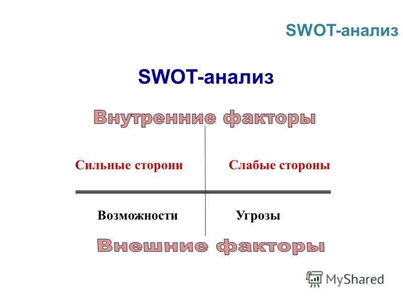 Cильные сторониCлабые стороны ВозможностиУгрозы SWOT-анализ