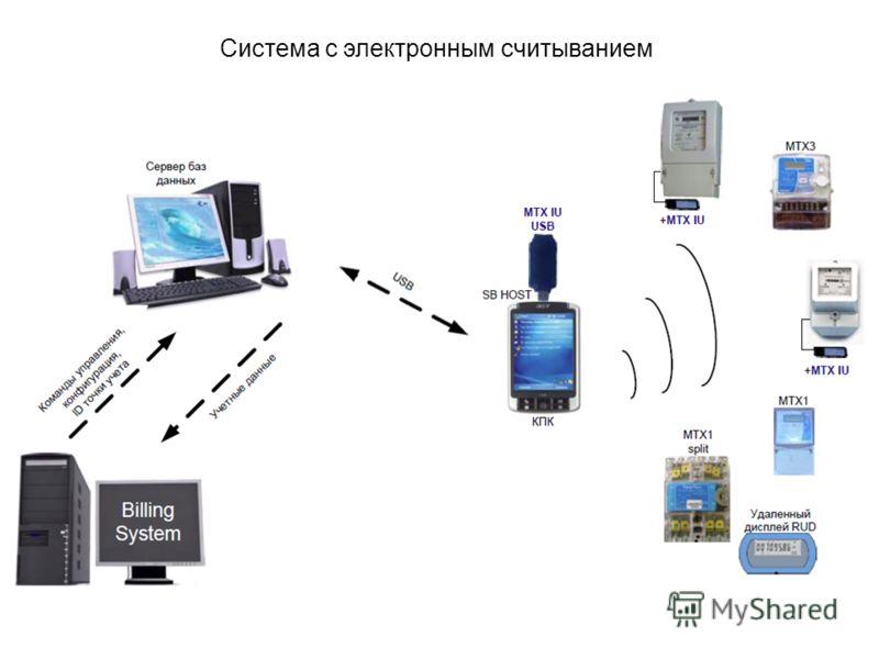 Система с электронным считыванием