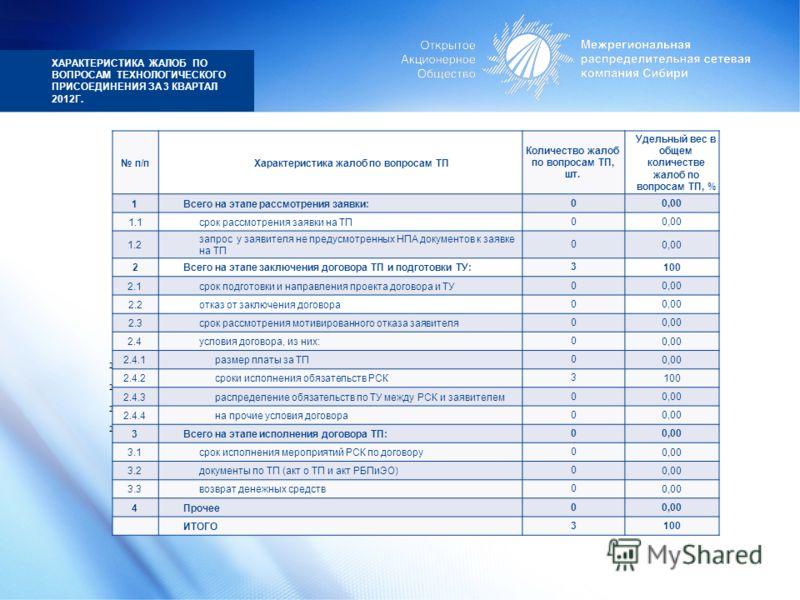 ХАРАКТЕРИСТИКА ЖАЛОБ ПО ВОПРОСАМ ТЕХНОЛОГИЧЕСКОГО ПРИСОЕДИНЕНИЯ ЗА 3 КВАРТАЛ 2012Г. 0 на прочие условия договора 2.4.4 0 распределение обязательств по ТУ между РСК и заявителем 2.4.3 0 сроки исполнения обязательств РСК 2.4.2 0 размер платы за ТП 2.4.