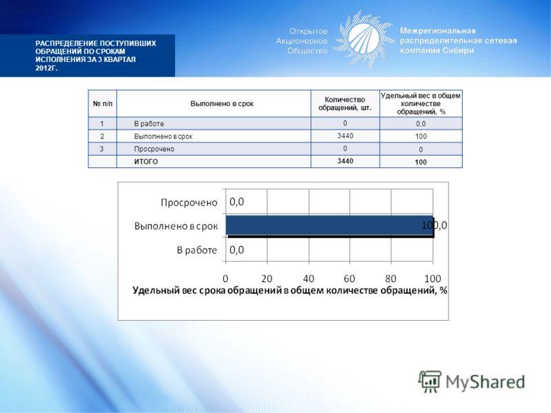 РАСПРЕДЕЛЕНИЕ ПОСТУПИВШИХ ОБРАЩЕНИЙ ПО СРОКАМ ИСПОЛНЕНИЯ ЗА 3 КВАРТАЛ 2012Г. п/пВыполнено в срок Количество обращений, шт. Удельный вес в общем количестве обращений, % 1В работе0 0,0 2Выполнено в срок3440 100 3Просрочено0 0 ИТОГО3440 100