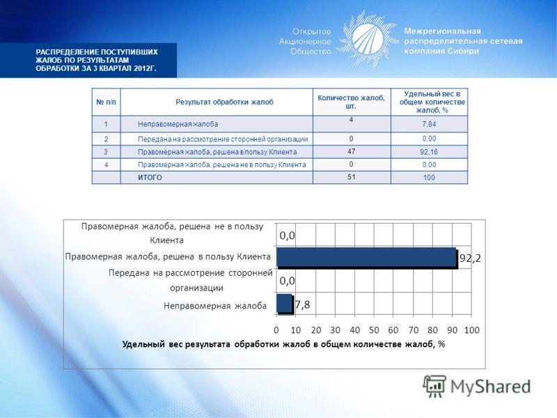 РАСПРЕДЕЛЕНИЕ ПОСТУПИВШИХ ЖАЛОБ ПО РЕЗУЛЬТАТАМ ОБРАБОТКИ ЗА 3 КВАРТАЛ 2012Г. п/пРезультат обработки жалоб Количество жалоб, шт. Удельный вес в общем количестве жалоб, % 1Неправомерная жалоба 4 7,84 2Передана на рассмотрение сторонней организации0 0,0