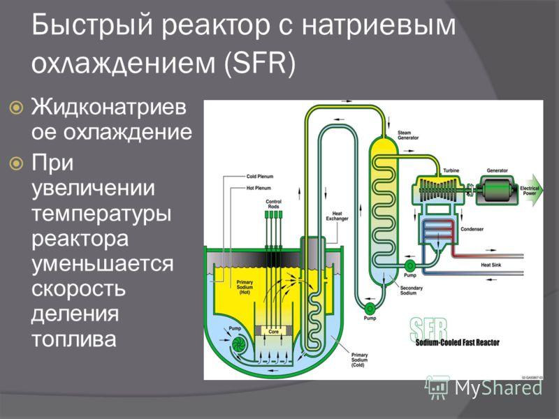 Быстрый реактор с натриевым охлаждением (SFR) Жидконатриев ое охлаждение При увеличении температуры реактора уменьшается скорость деления топлива