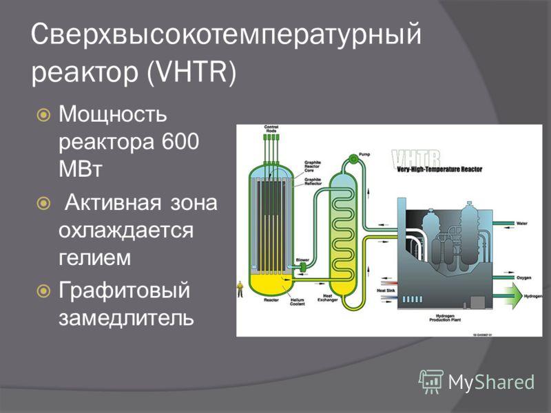 Сверхвысокотемпературный реактор (VHTR) Мощность реактора 600 МВт Активная зона охлаждается гелием Графитовый замедлитель
