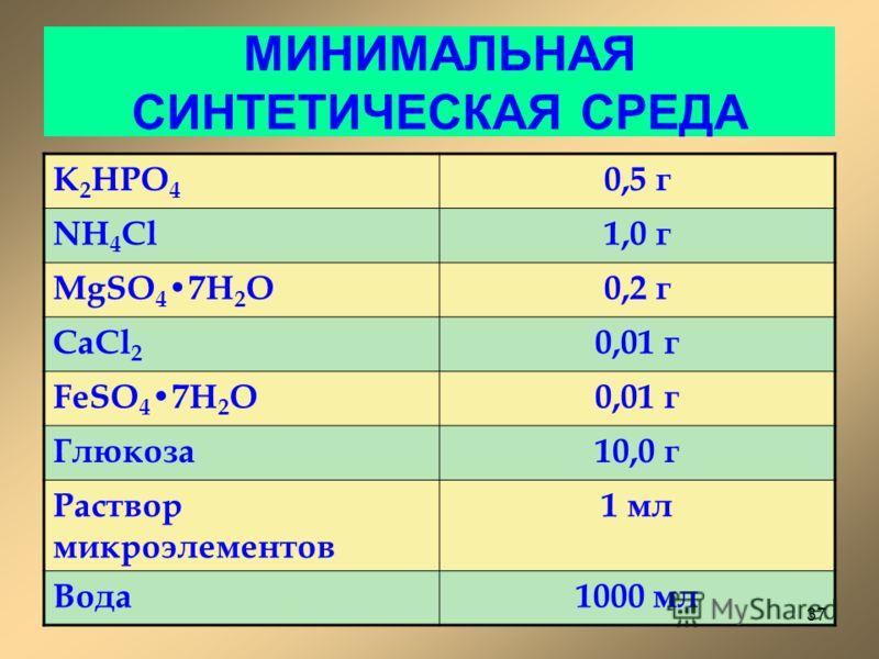 МИНИМАЛЬНАЯ СИНТЕТИЧЕСКАЯ СРЕДА K 2 HPO 4 0,5 г NH 4 Cl1,0 г MgSO 4 7H 2 O0,2 г CaCl 2 0,01 г FeSO 4 7H 2 O0,01 г Глюкоза10,0 г Раствор микроэлементов 1 мл Вода1000 мл 37