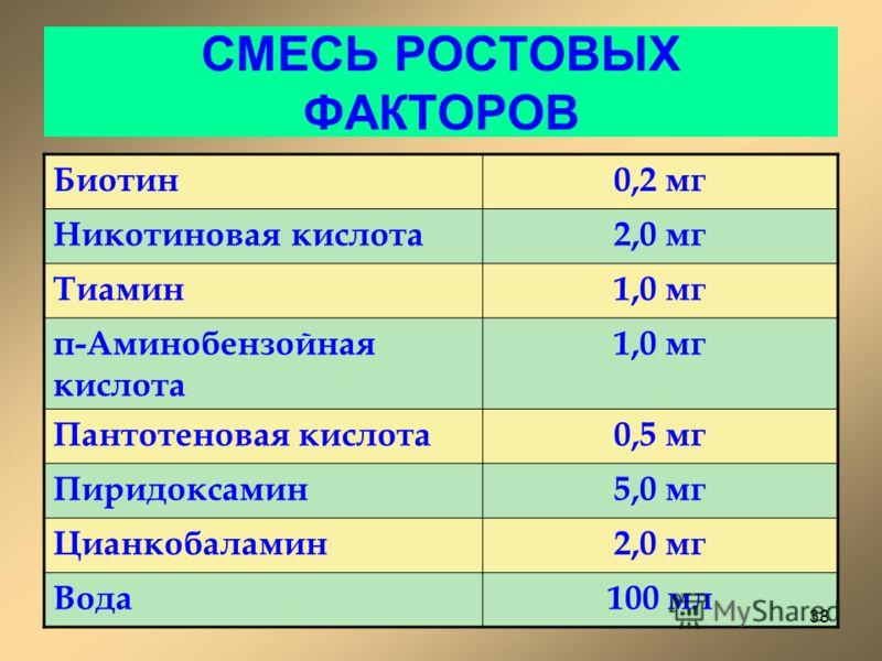 СМЕСЬ РОСТОВЫХ ФАКТОРОВ Биотин0,2 мг Никотиновая кислота2,0 мг Тиамин1,0 мг п-Аминобензойная кислота 1,0 мг Пантотеновая кислота0,5 мг Пиридоксамин5,0 мг Цианкобаламин2,0 мг Вода100 мл 38