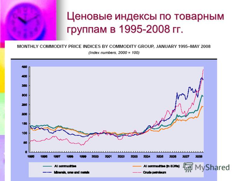 Ценовые индексы по товарным группам в 1995-2008 гг.