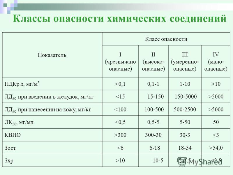 Классы опасности химических соединений Показатель Класс опасности I (чрезвычано опасные) II (высоко- опасные) III (умеренно- опасные) IV (мало- опасные) ПДКр.з, мг/м 3 10 ЛД 50 при введении в желудок, мг/кг5000 ЛД 50 при нанесении на кожу, мг/кг5000