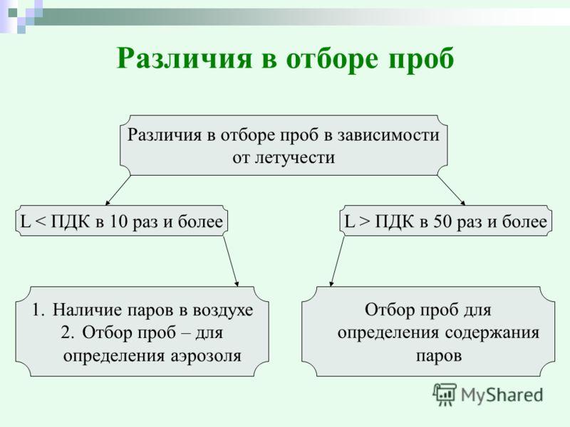 Различия в отборе проб Различия в отборе проб в зависимости от летучести L < ПДК в 10 раз и болееL > ПДК в 50 раз и более 1.Наличие паров в воздухе 2.Отбор проб – для определения аэрозоля Отбор проб для определения содержания паров