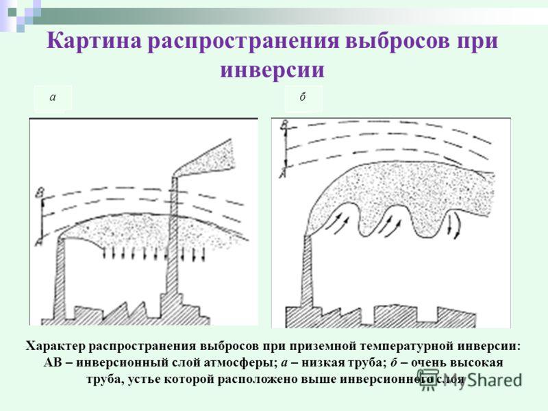 Картина распространения выбросов при инверсии аб ба Характер распространения выбросов при приземной температурной инверсии: АВ – инверсионный слой атмосферы; а – низкая труба; б – очень высокая труба, устье которой расположено выше инверсионного слоя