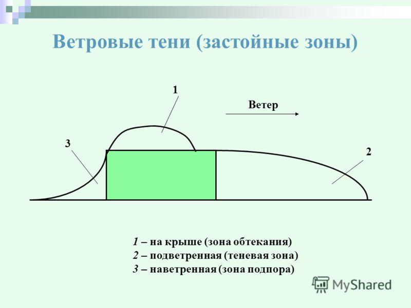 Ветровые тени (застойные зоны) Ветер 1 3 2 1 – на крыше (зона обтекания) 2 – подветренная (теневая зона) 3 – наветренная (зона подпора)