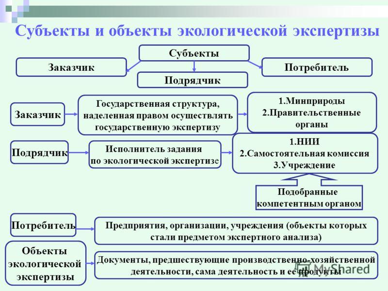 ЭКОЛОГИЧЕСКАЯ ЭКСПЕРТИЗА.