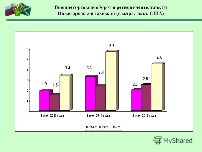 Внешнеторговый оборот в регионе деятельности Нижегородской таможни (в млрд. долл. США)