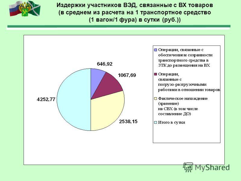 Издержки участников ВЭД, связанные с ВХ товаров (в среднем из расчета на 1 транспортное средство (1 вагон/1 фура) в сутки (руб.))