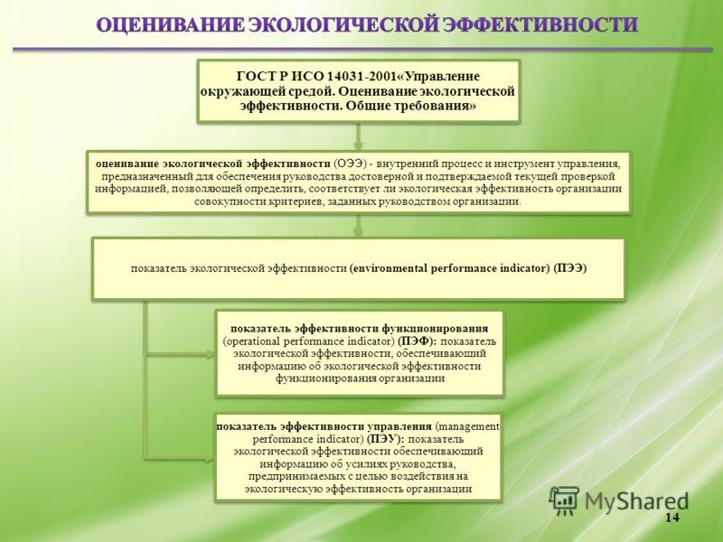 ГОСТ Р ИСО 14031-2001«Управление окружающей средой. Оценивание экологической эффективности. Общие требования» оценивание экологической эффективности (ОЭЭ) - внутренний процесс и инструмент управления, предназначенный для обеспечения руководства досто