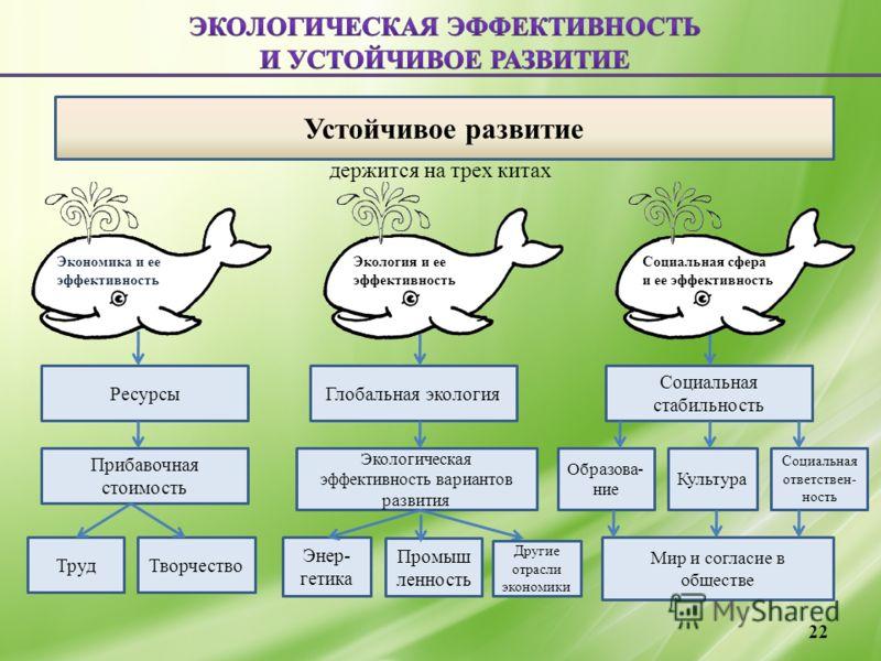 держится на трех китах 22 Устойчивое развитие Ресурсы Прибавочная стоимость Экологическая эффективность вариантов развития Глобальная экология Социальная стабильность ТрудТворчество Энер- гетика Промыш ленность Образова- ние Социальная ответствен- но