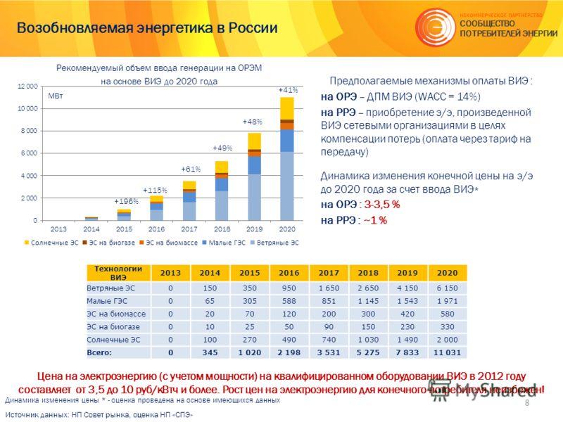 Возобновляемая энергетика в России Цена на электроэнергию (с учетом мощности) на квалифицированном оборудовании ВИЭ в 2012 году составляет от 3,5 до 10 руб/кВтч и более. Рост цен на электроэнергию для конечного потребителя неизбежен! Источник данных: