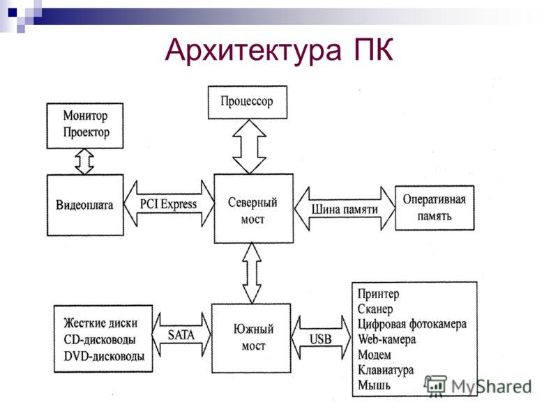 Схема для архитектуры