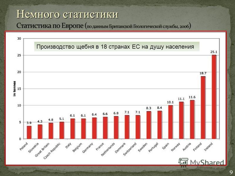 Немного статистики Производство щебня в 18 странах ЕС на душу населения 9