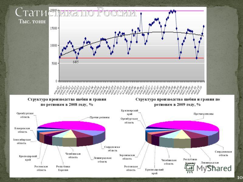 Динамика производства щебня и гравия в России в 2002-2010 (июнь) гг., тыс. т. 10 16 Тыс. тонн