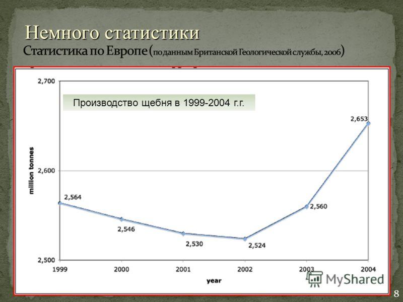 Производство щебня в 1999-2004 г.г. 8