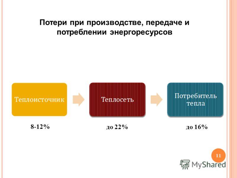 Потери при производстве, передаче и потреблении энергоресурсов до 22% 8-12% до 16% 11