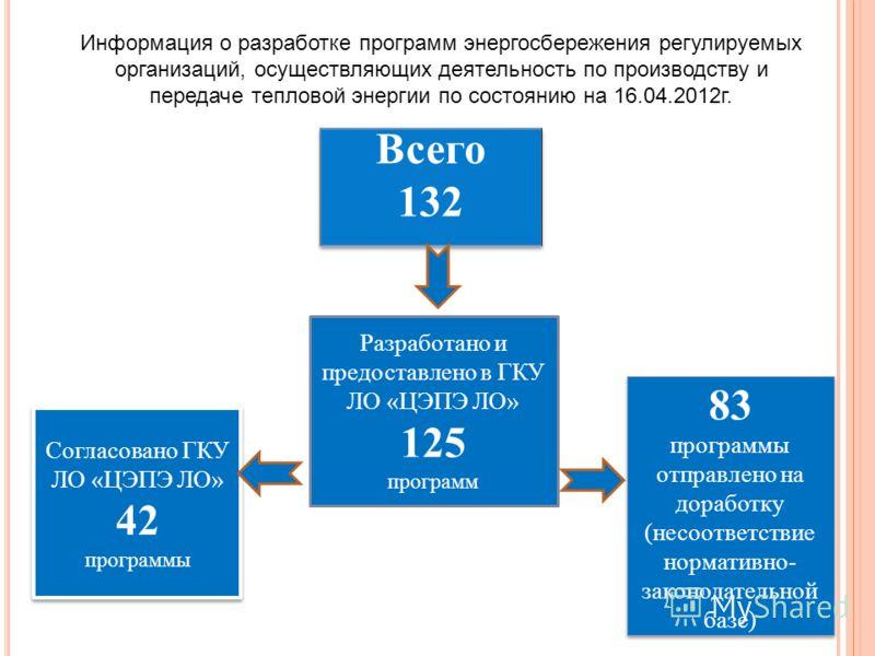 Разработано и предоставлено в ГКУ ЛО «ЦЭПЭ ЛО» 125 программ 83 программы отправлено на доработку (несоответствие нормативно- законодательной базе) 83 программы отправлено на доработку (несоответствие нормативно- законодательной базе) Согласовано ГКУ
