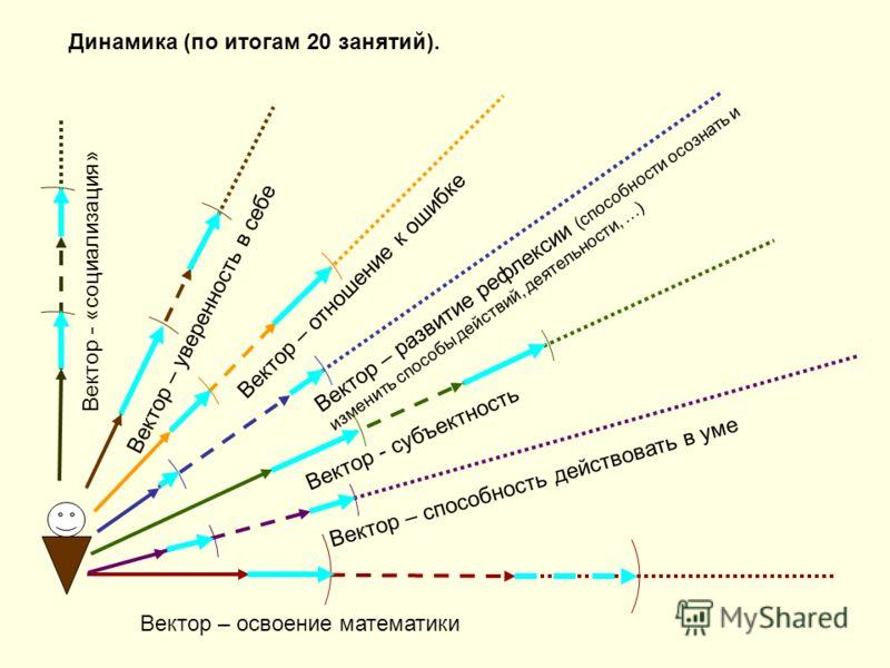 Вектор – освоение математики Вектор – способность действовать в уме Вектор - субъектность Вектор – развитие рефлексии (способности осознать и изменить способы действий, деятельности, …) Динамика (по итогам 20 занятий). Вектор – уверенность в себе Век