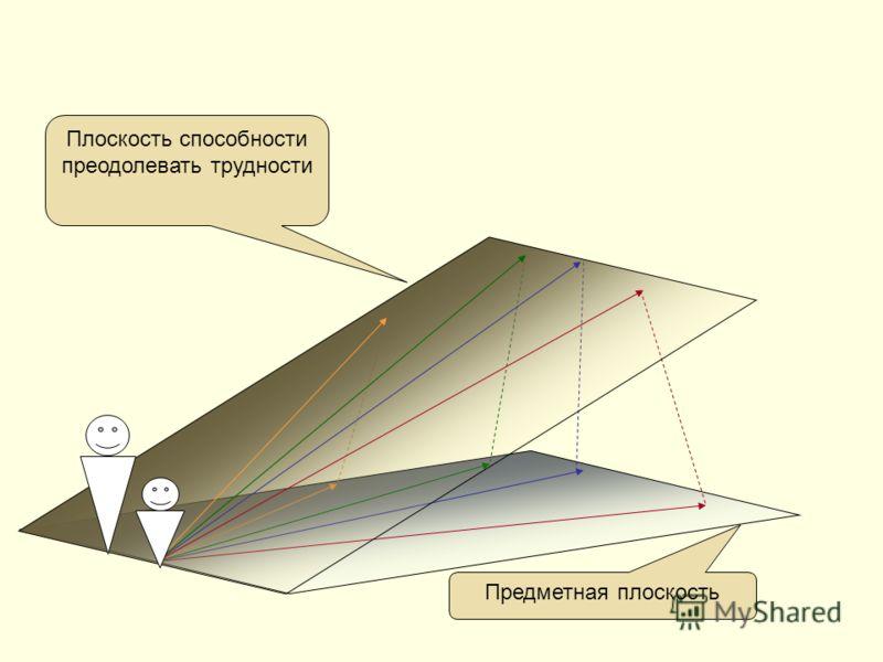 Предметная плоскость Плоскость способности преодолевать трудности