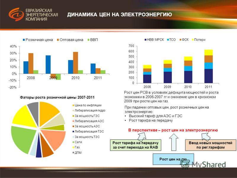 ДИНАМИКА ЦЕН НА ЭЛЕКТРОЭНЕРГИЮ Рост цен РСВ в условиях дефицита мощностей и роста экономики в 2006-2007 гг и снижение цен в кризисном 2009 при росте цен на газ. При падении оптовых цен, рост розничных цен на электроэнергию: Высокий тариф для АЭС и ГЭ