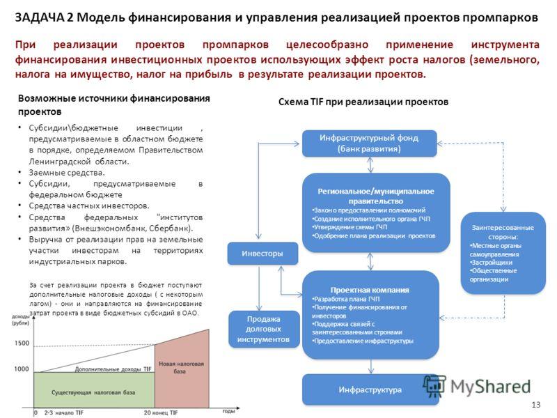 Субсидии\бюджетные инвестиции, предусматриваемые в областном бюджете в порядке, определяемом Правительством Ленинградской области. Заемные средства. Субсидии, предусматриваемые в федеральном бюджете Средства частных инвесторов. Средства федеральных