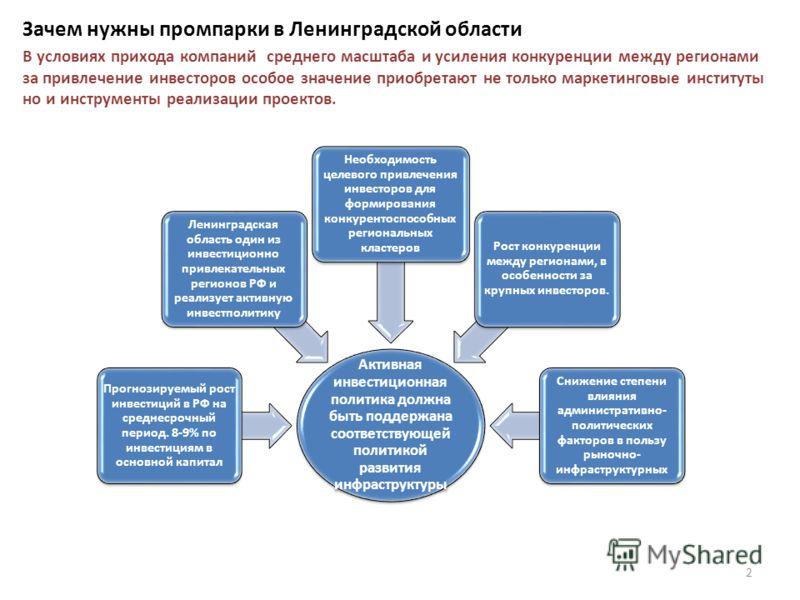 Зачем нужны промпарки в Ленинградской области Активная инвестиционная политика должна быть поддержана соответствующей политикой развития инфраструктуры Прогнозируемый рост инвестиций в РФ на среднесрочный период. 8-9% по инвестициям в основной капита