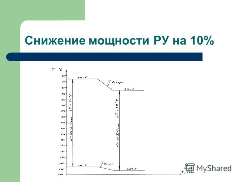 Снижение мощности РУ на 10%