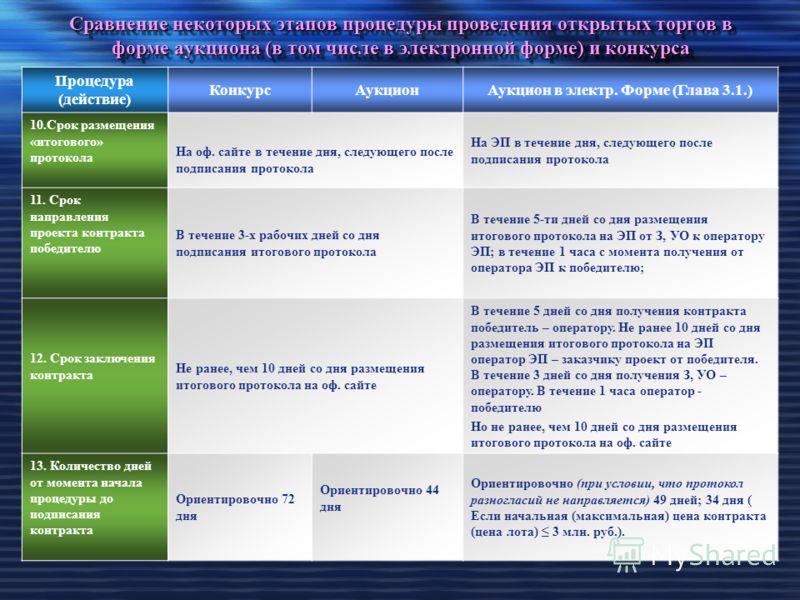 Сравнение некоторых этапов процедуры проведения открытых торгов в форме аукциона (в том числе в электронной форме) и конкурса Процедура (действие) КонкурсАукционАукцион в электр. Форме (Глава 3.1.) 10.Срок размещения «итогового» протокола На оф. сайт