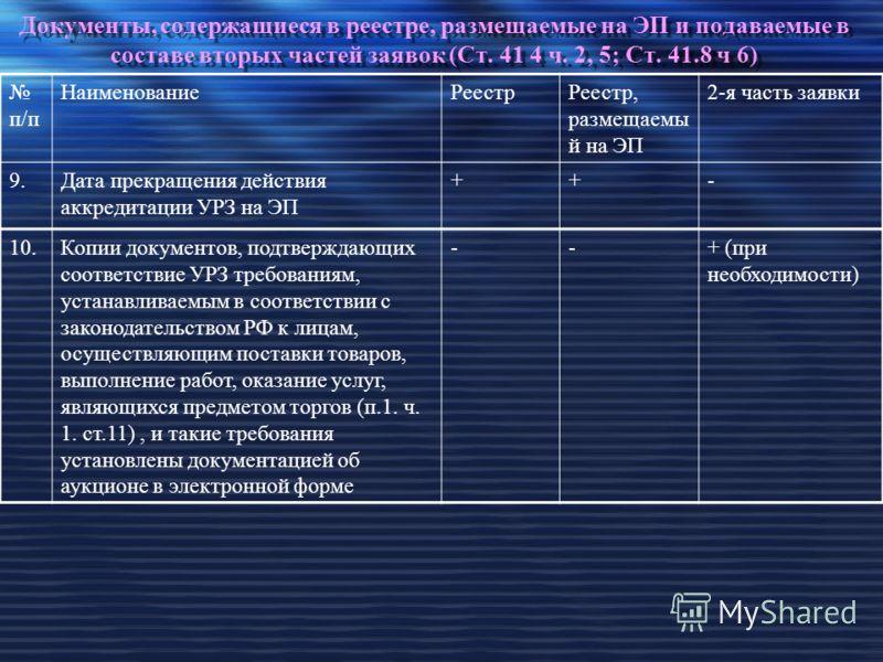 Документы, содержащиеся в реестре, размещаемые на ЭП и подаваемые в составе вторых частей заявок (Ст. 41 4 ч. 2, 5; Ст. 41.8 ч 6) п/п НаименованиеРеестрРеестр, размещаемы й на ЭП 2-я часть заявки 9.Дата прекращения действия аккредитации УРЗ на ЭП ++-