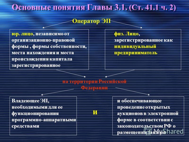 Основные понятия Главы 3.1. (Ст. 41.1 ч. 2) Оператор ЭП юр. лицо, независимо от организационно-правовой формы, формы собственности, места нахождения и места происхождения капитала зарегистрированное физ. Лицо, зарегистрированное как индивидуальный пр