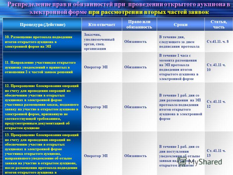 Распределение прав и обязанностей при проведении открытого аукциона в электронной форме при рассмотрении вторых частей заявок Процедура (Действие)Кто отвечает Право или обязанность Сроки Статья, часть 10. Размещение протокола подведения итогов открыт
