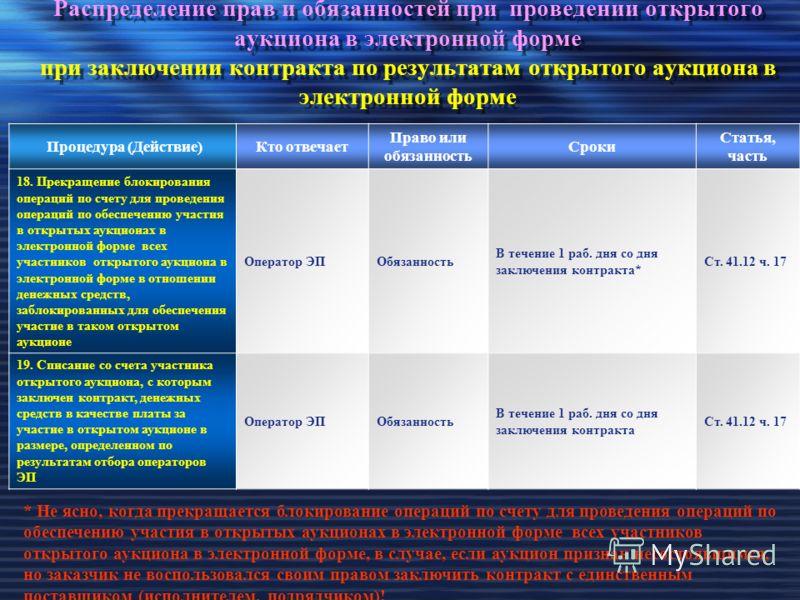 Распределение прав и обязанностей при проведении открытого аукциона в электронной форме при заключении контракта по результатам открытого аукциона в электронной форме Процедура (Действие)Кто отвечает Право или обязанность Сроки Статья, часть 18. Прек