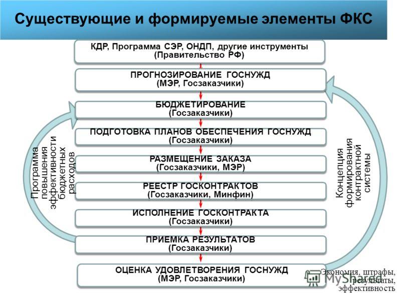 Существующие и формируемые элементы ФКС ПРОГНОЗИРОВАНИЕ ГОСНУЖД (МЭР, Госзаказчики) БЮДЖЕТИРОВАНИЕ (Госзаказчики) ПОДГОТОВКА ПЛАНОВ ОБЕСПЕЧЕНИЯ ГОСНУЖД (Госзаказчики) РАЗМЕЩЕНИЕ ЗАКАЗА (Госзаказчики, МЭР) РЕЕСТР ГОСКОНТРАКТОВ (Госзаказчики, Минфин) Р