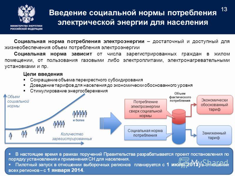 Введение социальной нормы потребления электрической энергии для населения Цели введения Сокращение объема перекрестного субсидирования Доведение тарифов для населения до экономически обоснованного уровня Стимулирование энергосбережения В настоящее вр