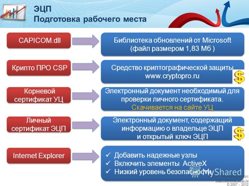 CAPICOM.dll Библиотека обновлений от Microsoft (файл размером 1,83 Мб ) Библиотека обновлений от Microsoft (файл размером 1,83 Мб ) Крипто ПРО CSP Средство криптографической защиты www.cryptopro.ru Средство криптографической защиты www.cryptopro.ru К
