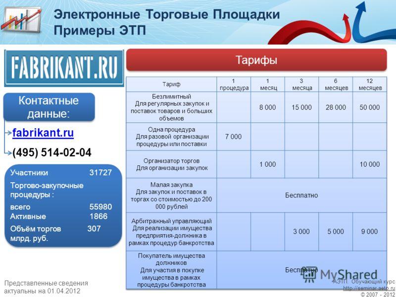 Примеры ЭТП Тарифы fabrikant.ru (495) 514-02-04 Контактные данные: Участники31727 Торгово-закупочные процедуры : всего55980 Активные1866 Объём торгов 307 млрд. руб. Участники31727 Торгово-закупочные процедуры : всего55980 Активные1866 Объём торгов 30