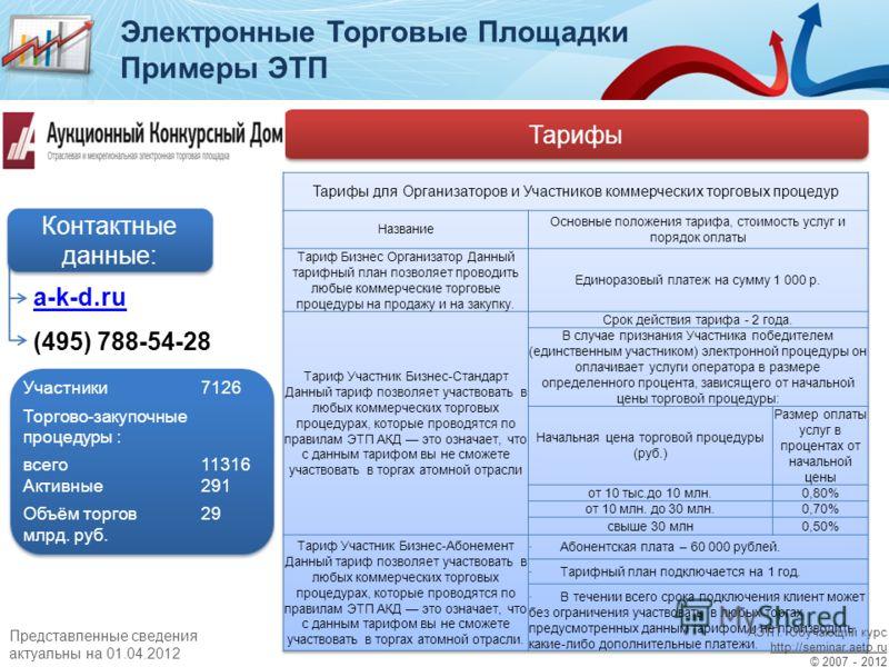 Примеры ЭТП Тарифы a-k-d.ru (495) 788-54-28 Контактные данные: Участники7126 Торгово-закупочные процедуры : всего11316 Активные291 Объём торгов29 млрд. руб. Участники7126 Торгово-закупочные процедуры : всего11316 Активные291 Объём торгов29 млрд. руб.