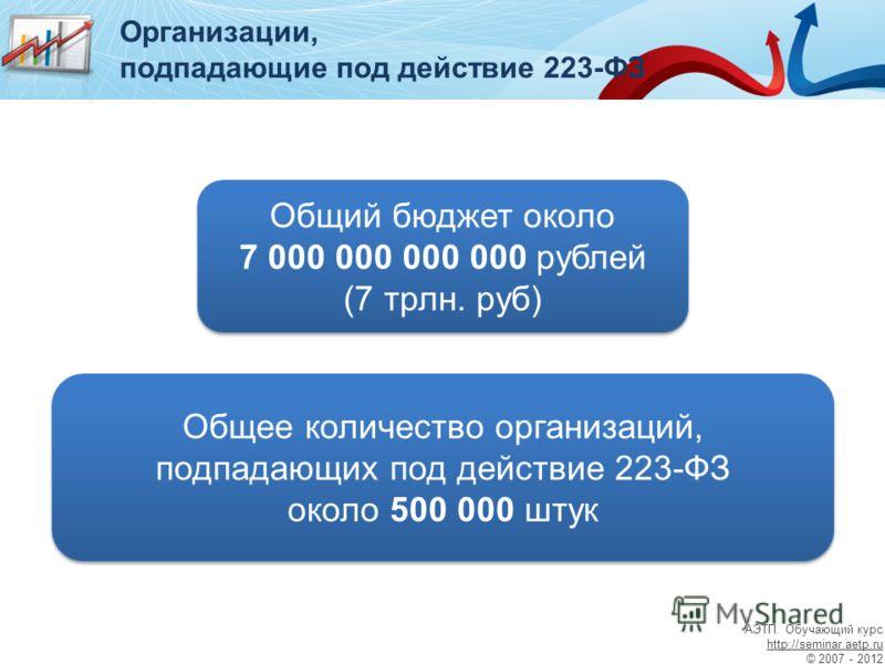 Общее количество организаций, подпадающих под действие 223-ФЗ около 500 000 штук Общий бюджет около 7 000 000 000 000 рублей (7 трлн. руб) Общий бюджет около 7 000 000 000 000 рублей (7 трлн. руб) Организации, подпадающие под действие 223-ФЗ АЭТП. Об