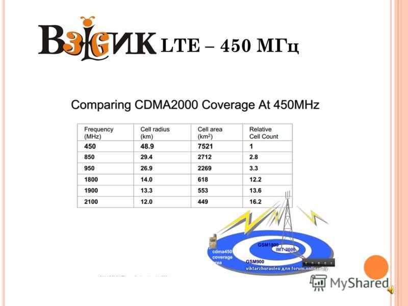 LTE – 450 МГц