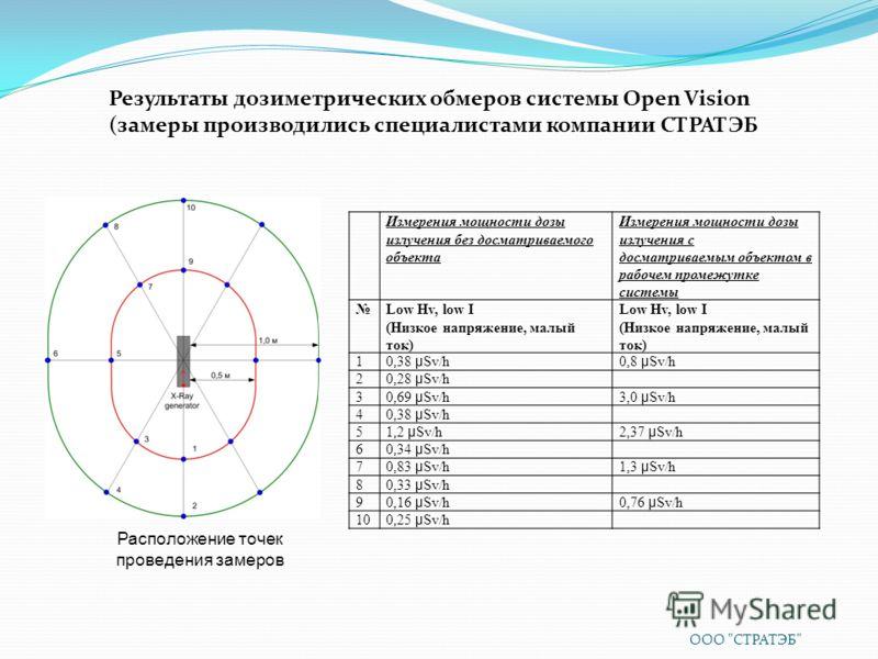 Измерения мощности дозы излучения без досматриваемого объекта Измерения мощности дозы излучения с досматриваемым объектом в рабочем промежутке системы Low Hv, low I (Низкое напряжение, малый ток) Low Hv, low I (Низкое напряжение, малый ток) 1 0,38 μ